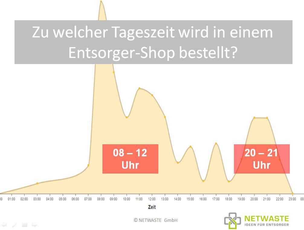 Entsorgershop_Bestellzeiten